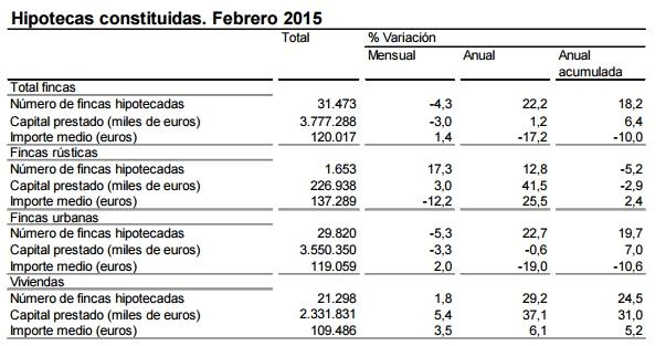 hipotecas2015